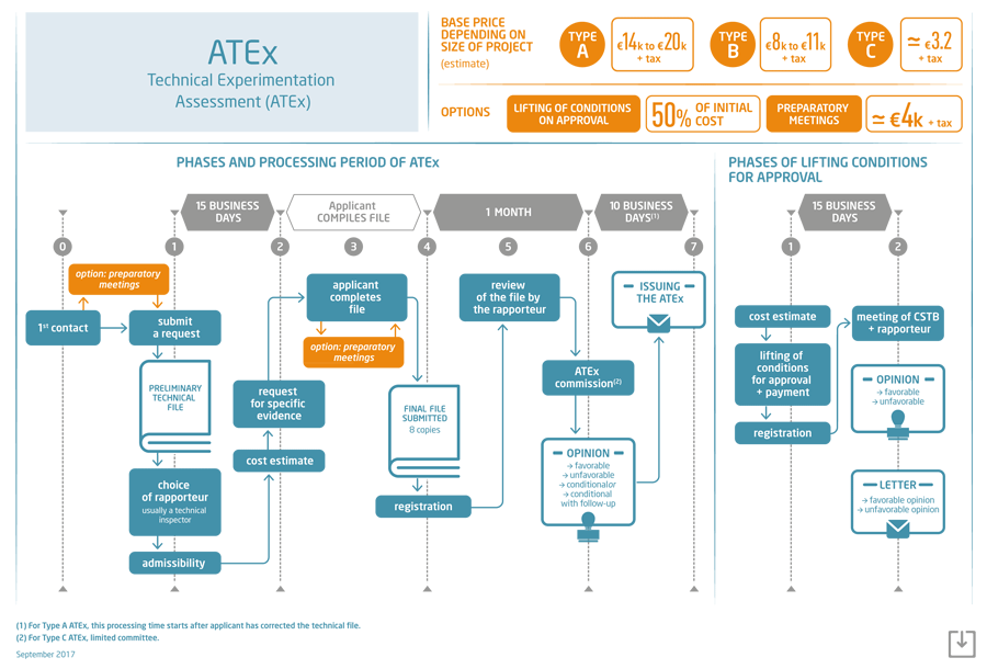 Processing period and validity of the ATEx