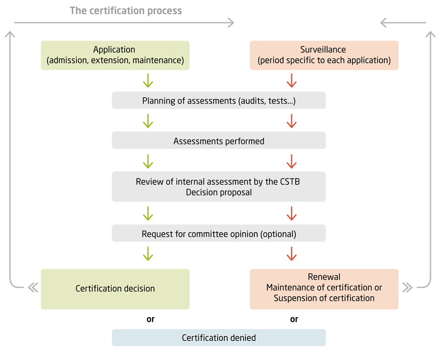 Products Services Certifications Cstb Evaluation